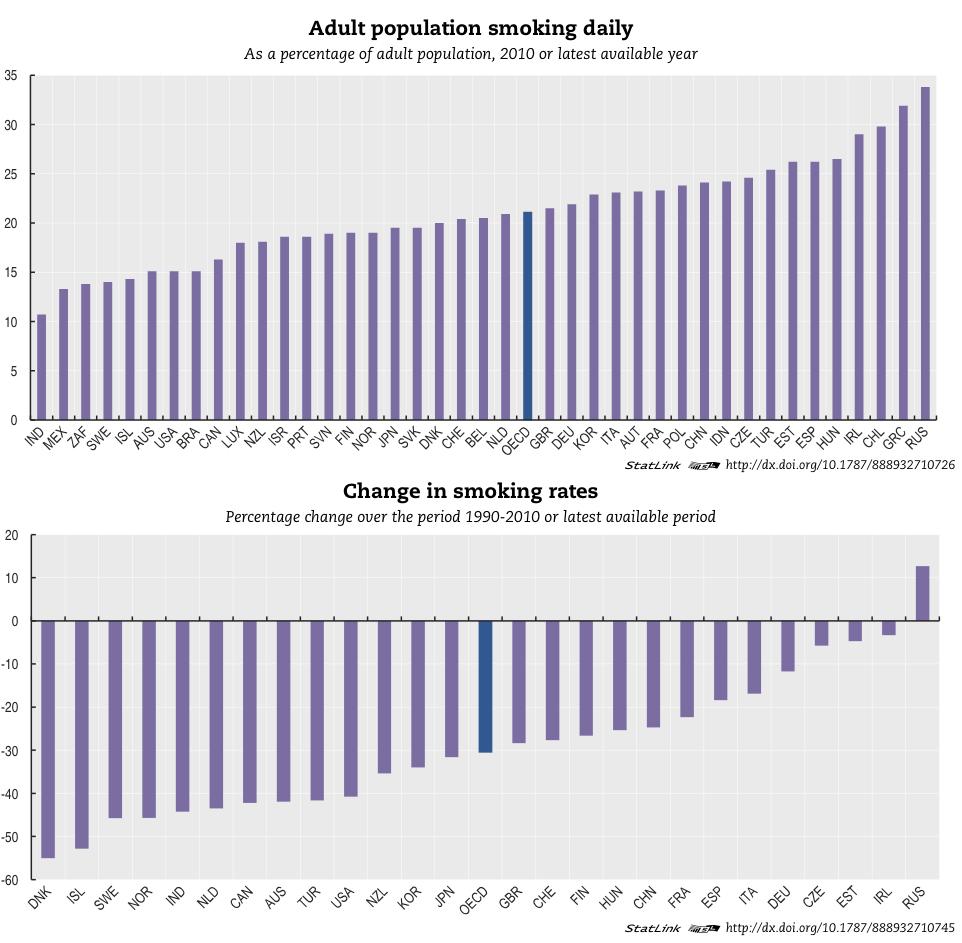 Доля курящих в разных странах и её изменение за период 1990-2010.