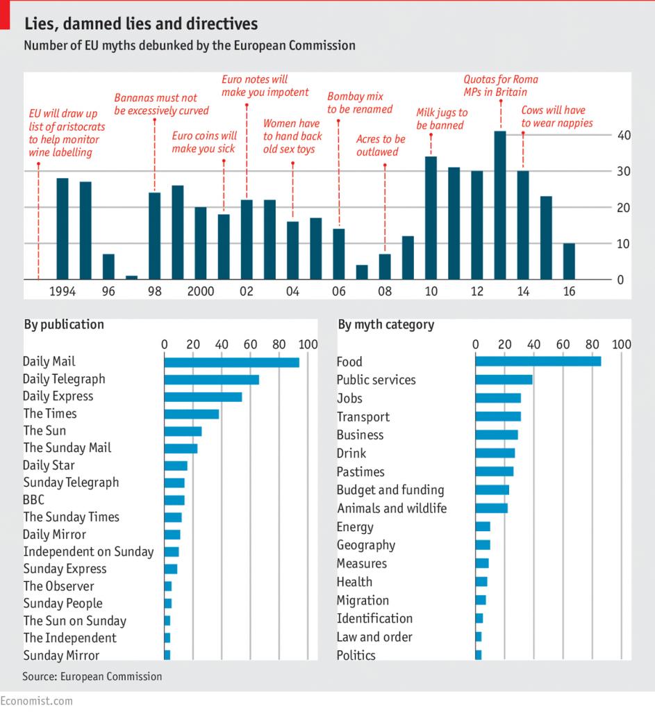 Краткий обзор мифов про ЕС, распространённых разными британскими СМИ за 20 лет. Источник: The Economist