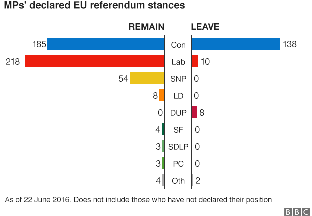 Разделение депутатов британского парламента по предпочтениям насчёт возможного выхода Британии из ЕС - за (leave) и против (remain).